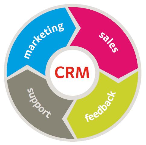 Why do you need a custom CRM?