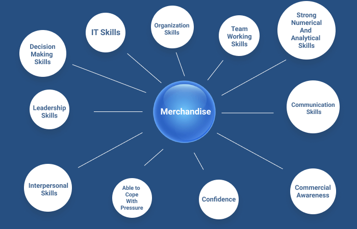 Skills Required To Become A Successful Merchandiser